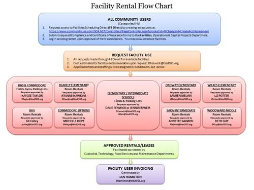 Facility Rental Flow Chart