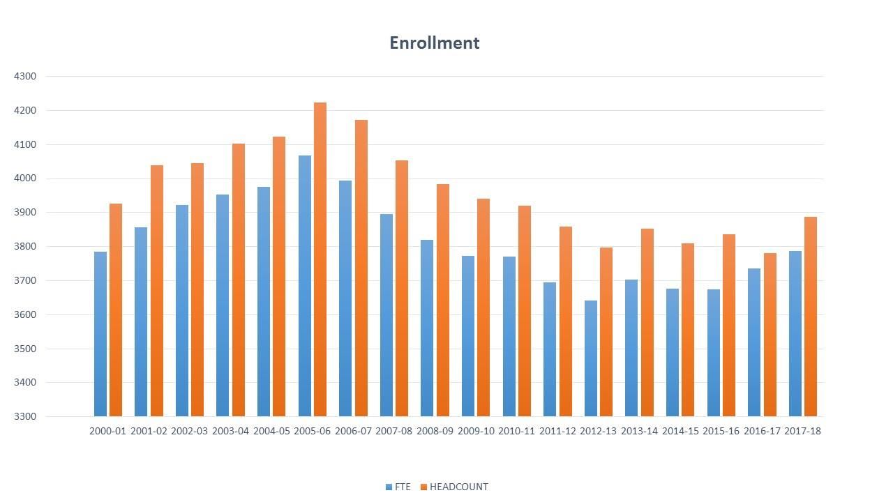 Enrollment Chart with FTE (blue) and Headcount (orange)