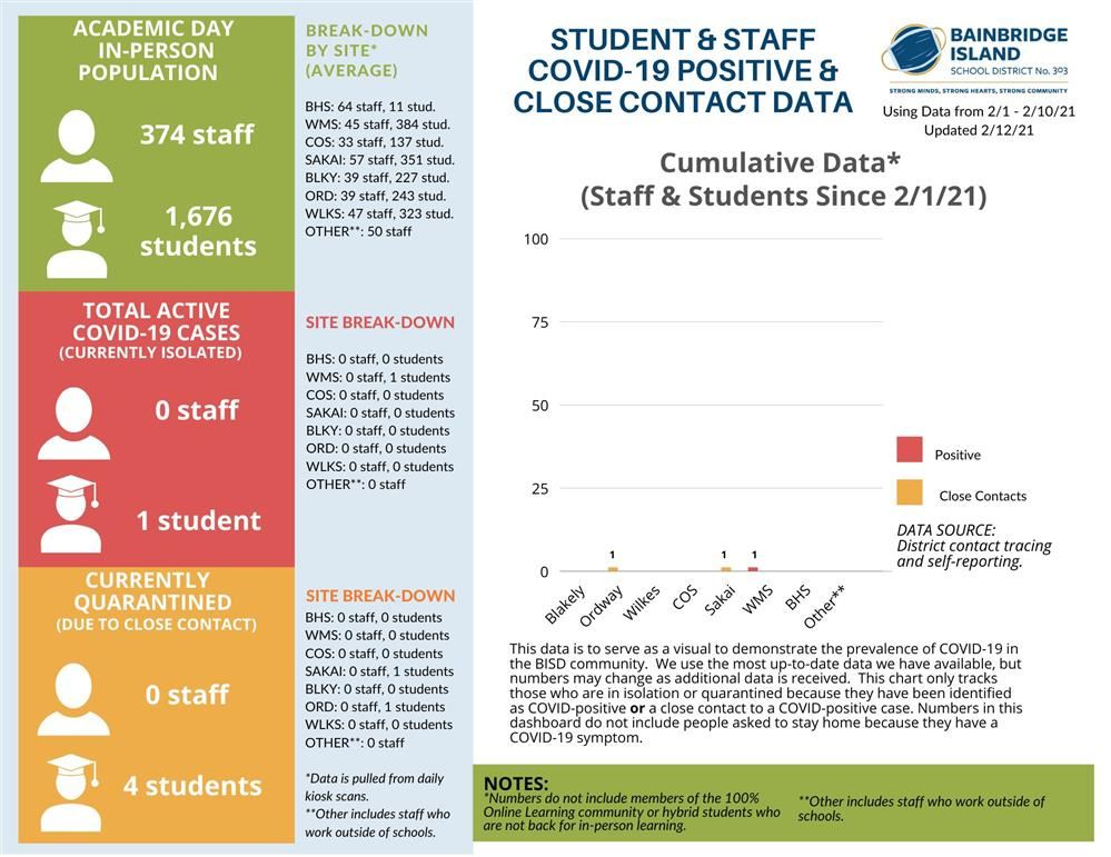 BISD COVID-19 Data Dashboard